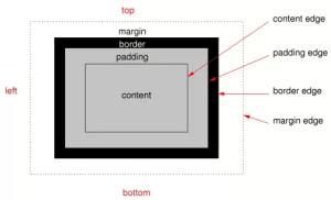 CSS Box Model (sumber: www.w3c.org)