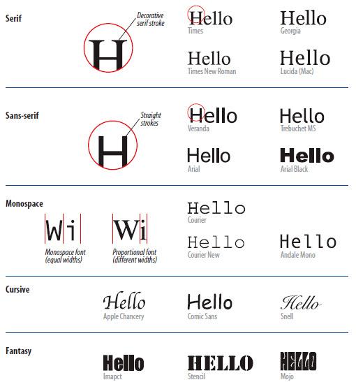 Contoh Jenis-jenis Font