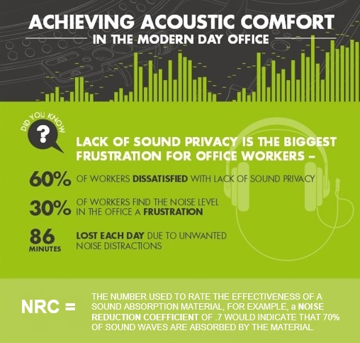 Acoustic Comfort
