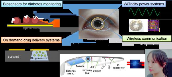 diyabet gözlük lens