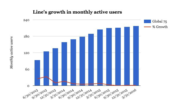 Line-growth-solo