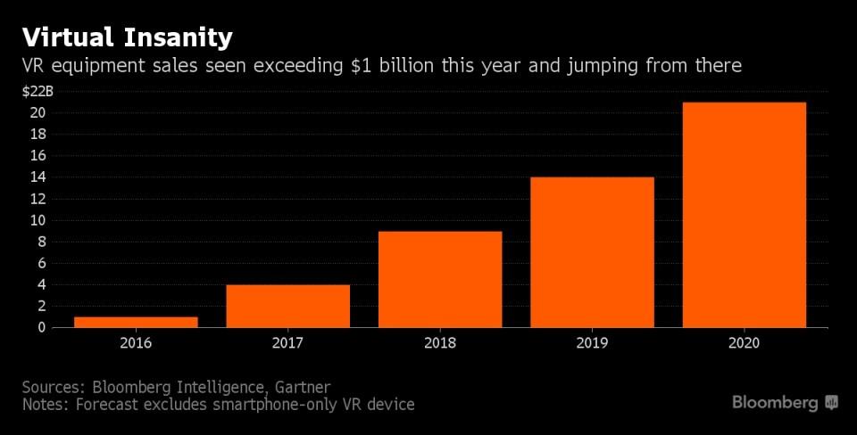 Sanal gerçeklik ekipmanlarının satışı bu yıl 1 milyar doları geçti. 2020 yılına kadar 21 milyar doları bulacağı tahmin ediliyor.