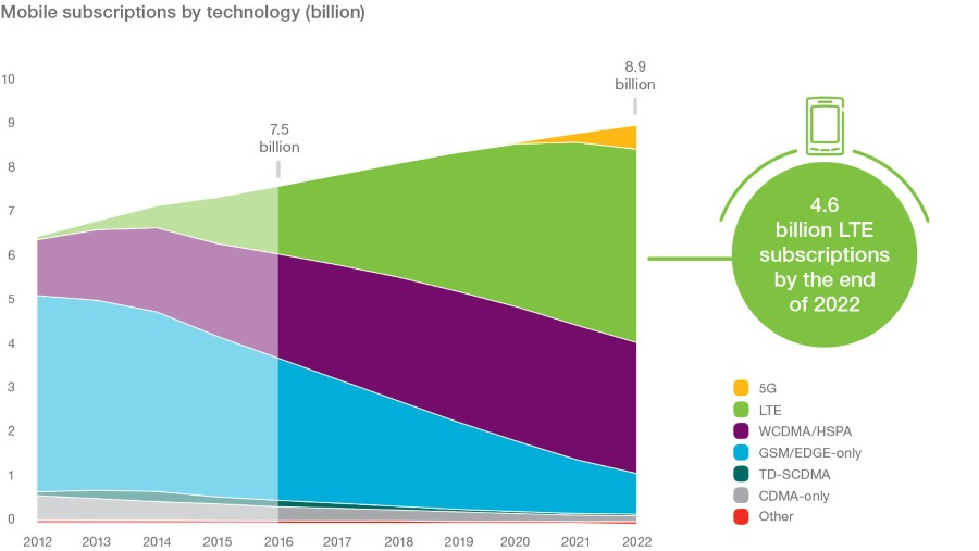 mobile-subscriptions-by-technology-billion-v3_900x507_90