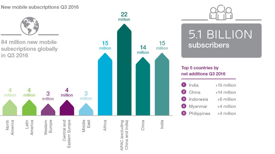 new-mobile-subscriptions-q3-2016-v2_900x507_90