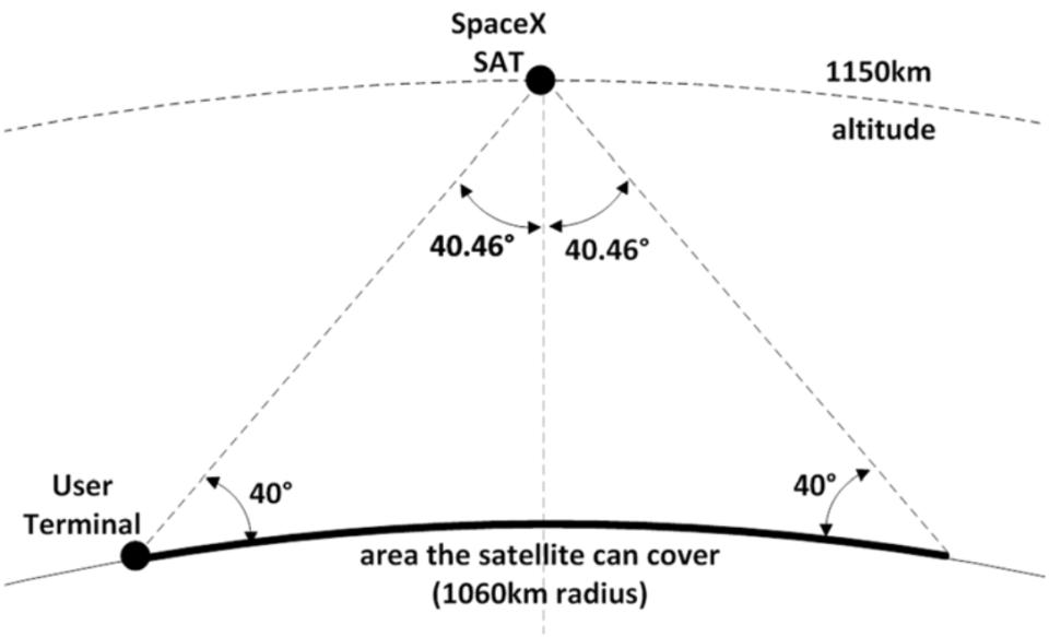 spacex-internet-satellite-details