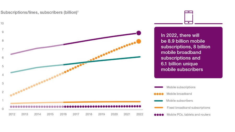 subscriptions-lines-subscribers-billion-v2_900x507_90
