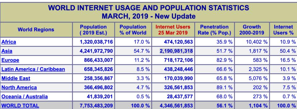 internet kullanım oranları
