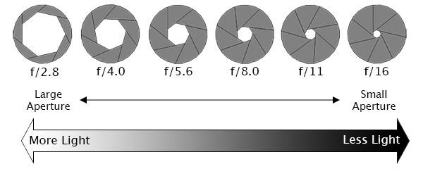 aperture priority Av DSLR
