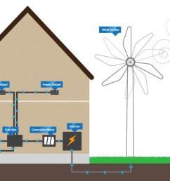 the bene ts of wind turbines [ 1318 x 713 Pixel ]