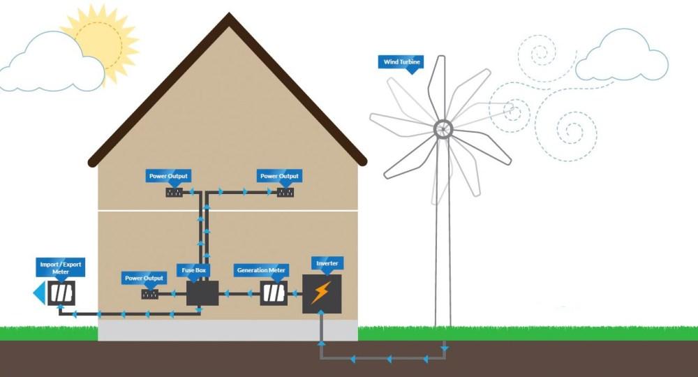 medium resolution of the bene ts of wind turbines