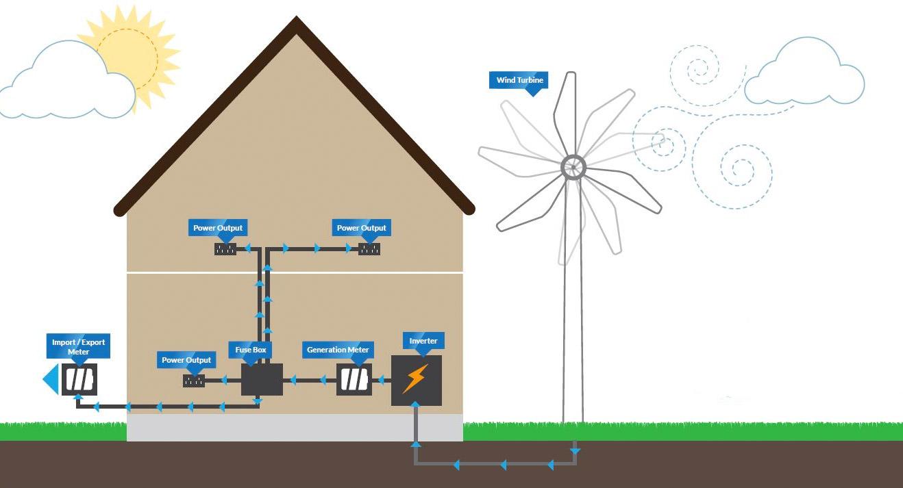 hight resolution of the bene ts of wind turbines