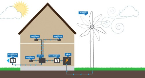 small resolution of the bene ts of wind turbines