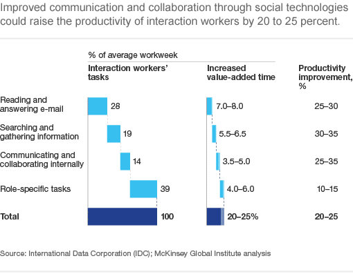 Social Technologies may increase productivity by 25%