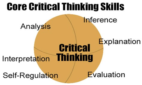 Process of critical thinking and the content of your thinking