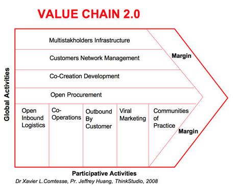 Valuechain20