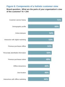 holistic_view_customer