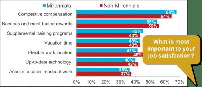 millennial-priorities-october-27