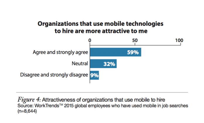 Source : Mobilize to realize: Job seeker insights for mobile recruitment success (IBM)