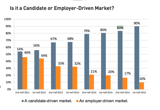candidate driven market