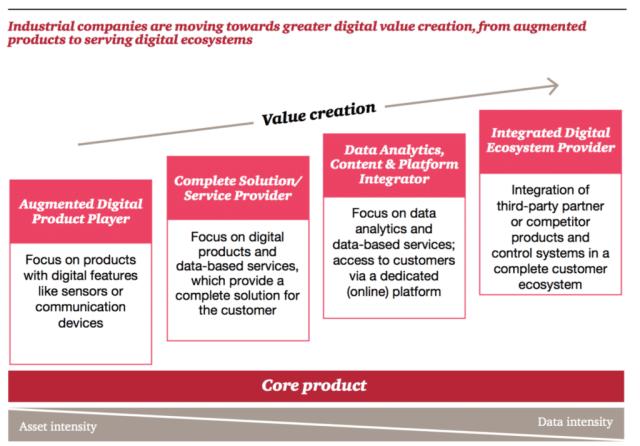 Création de valeur dans l'industrie 4.0