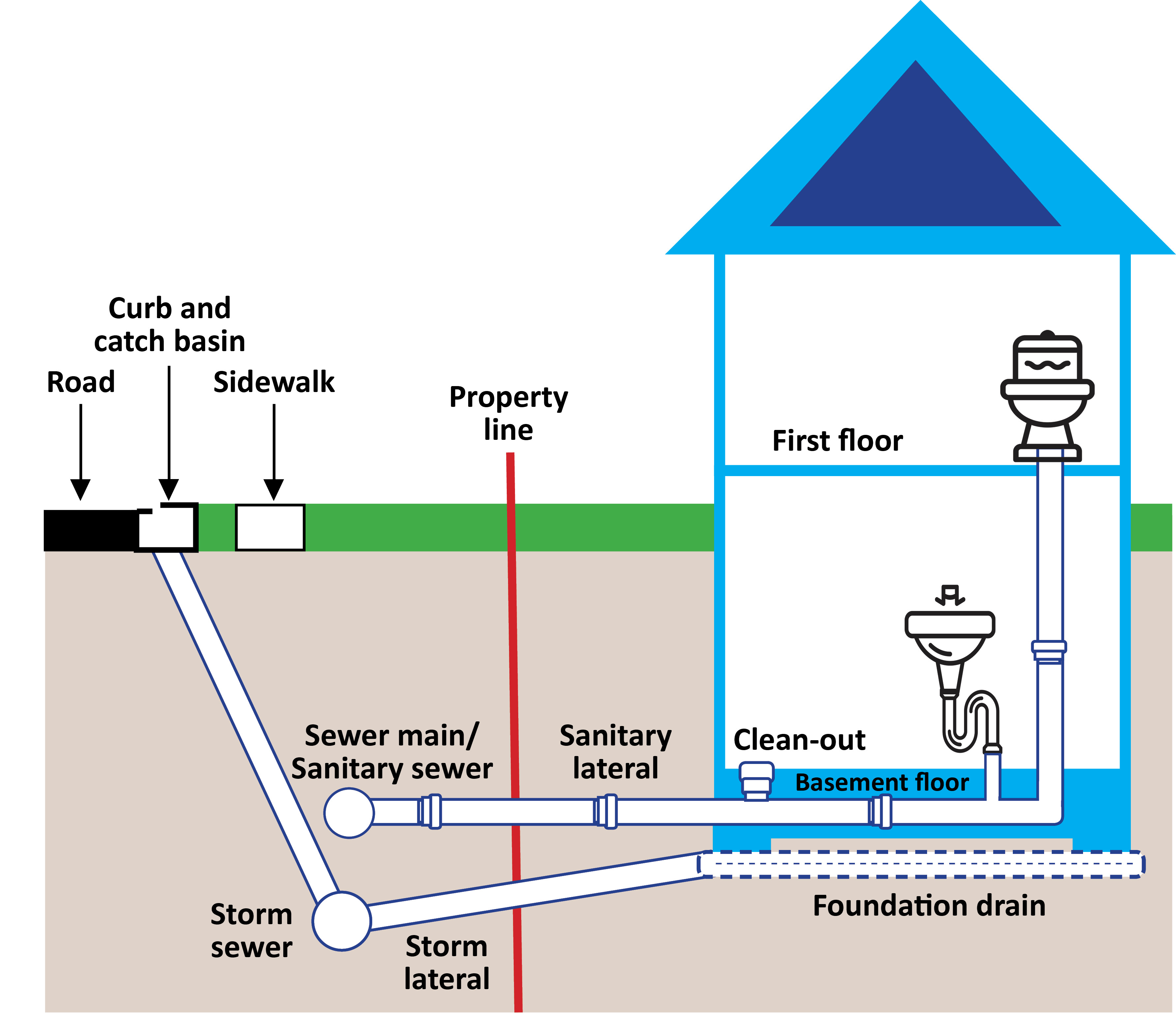 sewer plumbing venting diagram 6 way trailer connector wiring home diagrams schemes