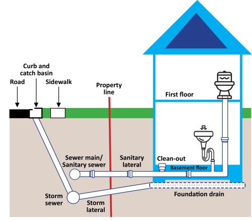 small resolution of basement flooding diagram