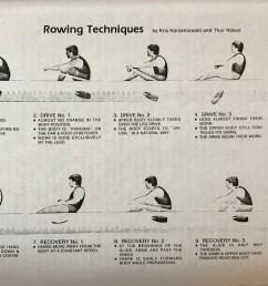 rowing techniques diagram [ 3551 x 2321 Pixel ]
