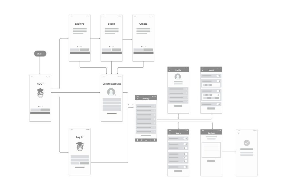 medium resolution of hoot wiring diagram