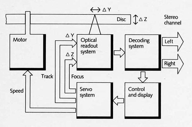 The basics of digital audio on disc (Philips, 1984)