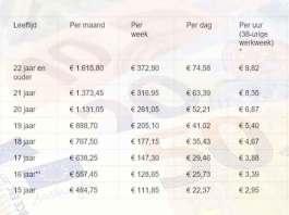 Landen met het hoogste minimumloon - Top 37