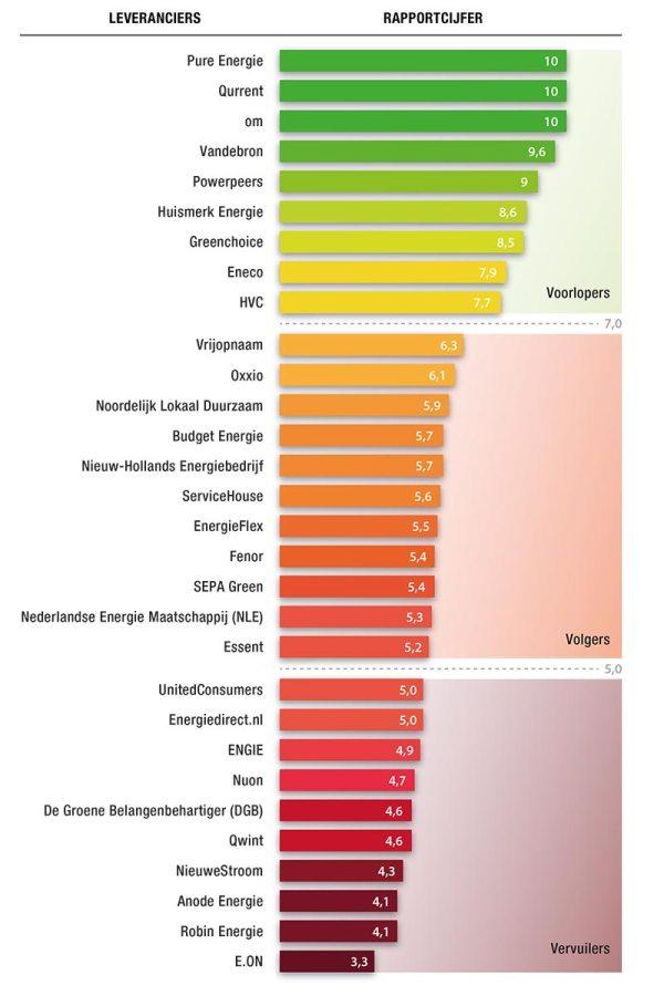 Ranking energieleveranciers