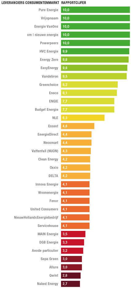 Ranking energieleveranciers november 2020