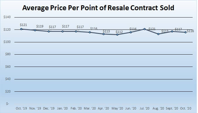 Average price per point of resale contract sold