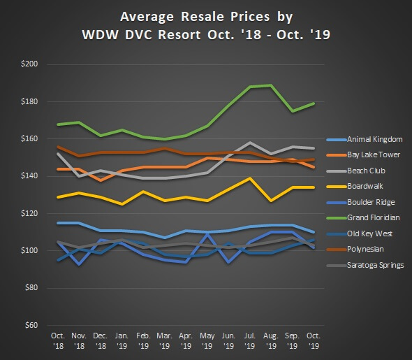 Average Sales Prices WDW Resorts Oct'18 to Oct'19 GRAPH