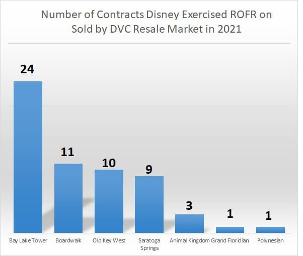 Number of Contracts Disney Exercised ROFR on Sold by DVC Resale Market in 2021