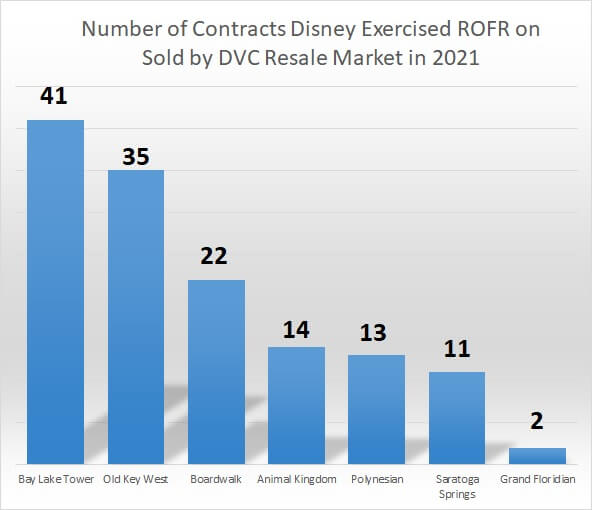 buy backs at each DVC resort for contracts sold by DVC Resale Market in 2021