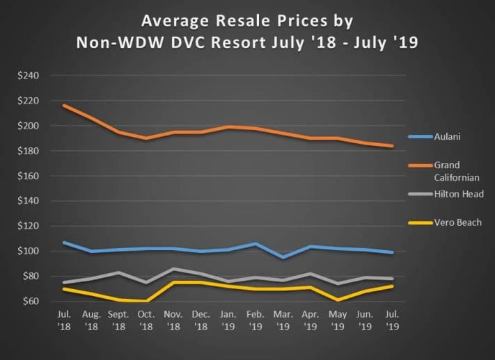 Graph of Avg. Sales Prices Non WDW Jul. '18 - Jul. '19