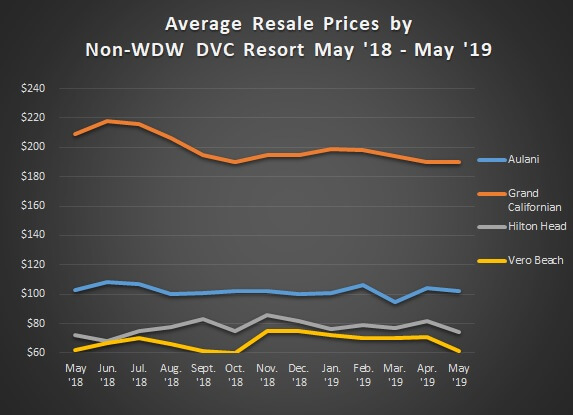 Graph of Avg. Sales Prices Non WDW May '18 - May '19