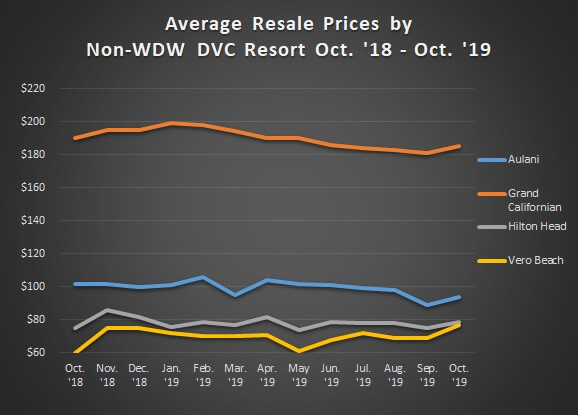 Graph of Avg. Sales Prices Non WDW Oct.'18 to Oct.'19