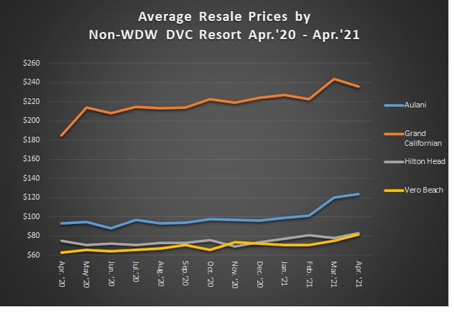 Line graph of average resale prices by non-WDW DVC resort from April 2020 to April 2021