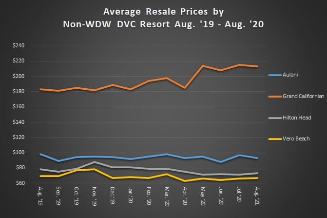Average Resale Prices by Non-WDW DVC Resort August 2019 to 2020