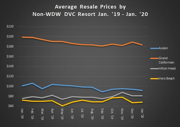 Average Resale Prices by Non-WDW DVC Resorts January 2019 to January 2020