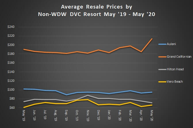 Average Resale Prices by Non-WDW DVC Resort May '19 to May '20