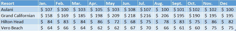 Non-WDW Resorts 2018 Sale Prices Chart