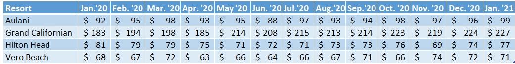 Average prices per point for each Non-WDW DVC Resort, Dec. 2019–Dec. 2020