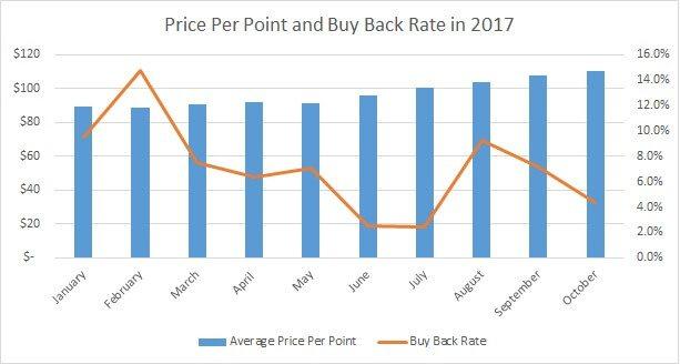 Price Per Point vs. Disney's Buy Back Rate 2017