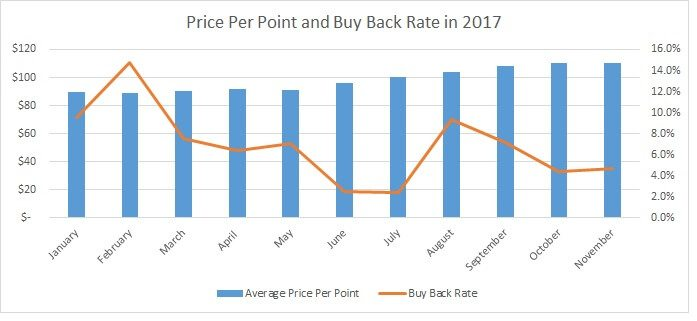 Price Per Point vs. Buy Back Rate 2017