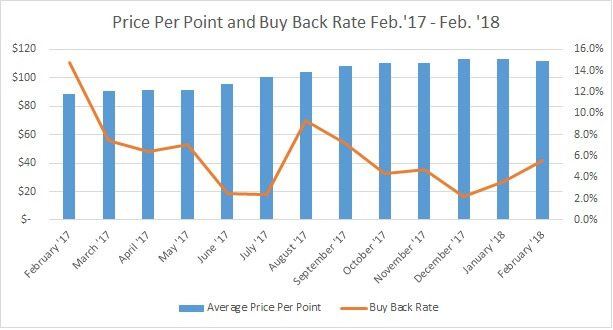 Price Per Point Back Rate Feb.'17 - Feb.'18