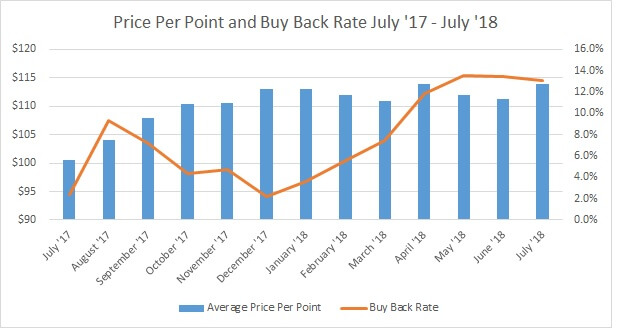 Price Per Point and Buy Back Rate July'17 to July '18