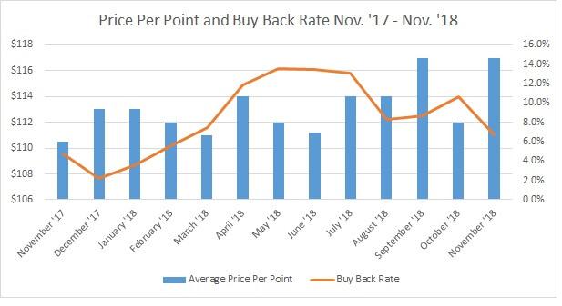 Price Per Point and Buy Back Rate Nov.'17 - Nov.'18